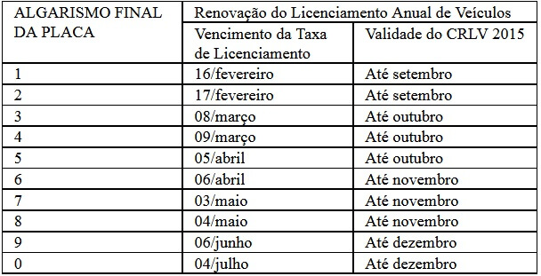 Tabela IPVA 2022 RN