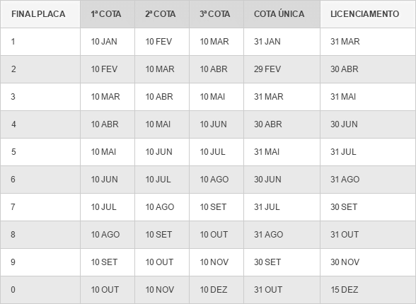Tabela IPVA 2021 SC