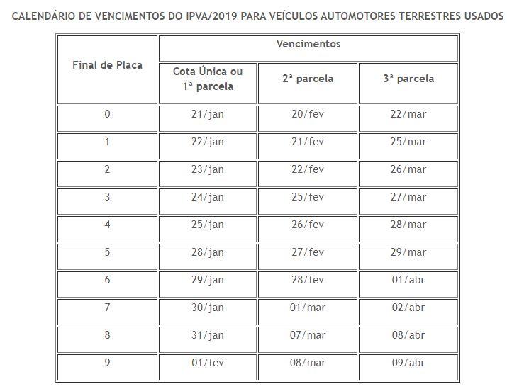 Tabela IPVA RJ